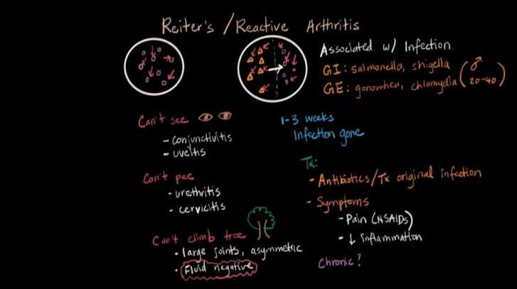 About Reiter's Syndrome