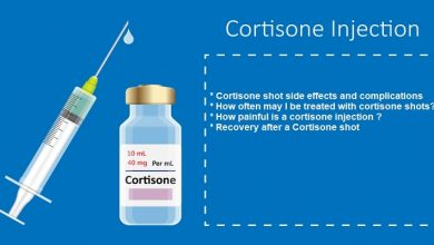 What is Cortisone Shot
